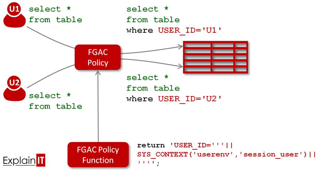 Oracle Database FGAC VPD