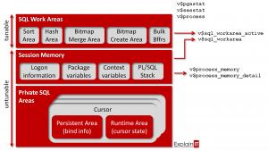 Struktura Oracle PGA
