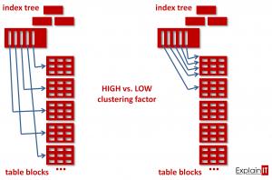 Clustering Factor